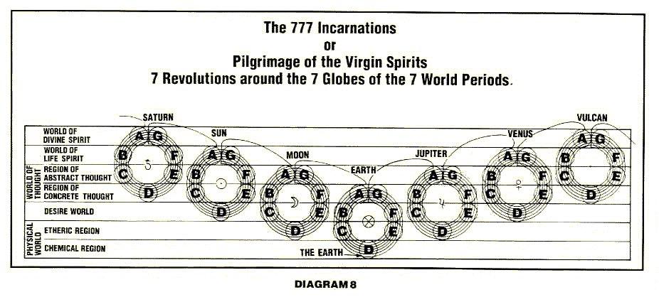 777_Incarnations