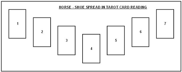 Horse-shoe_Tarot_card_spread