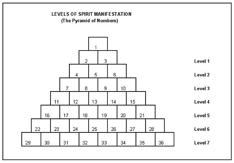 The_Pyramid_of_Numbers