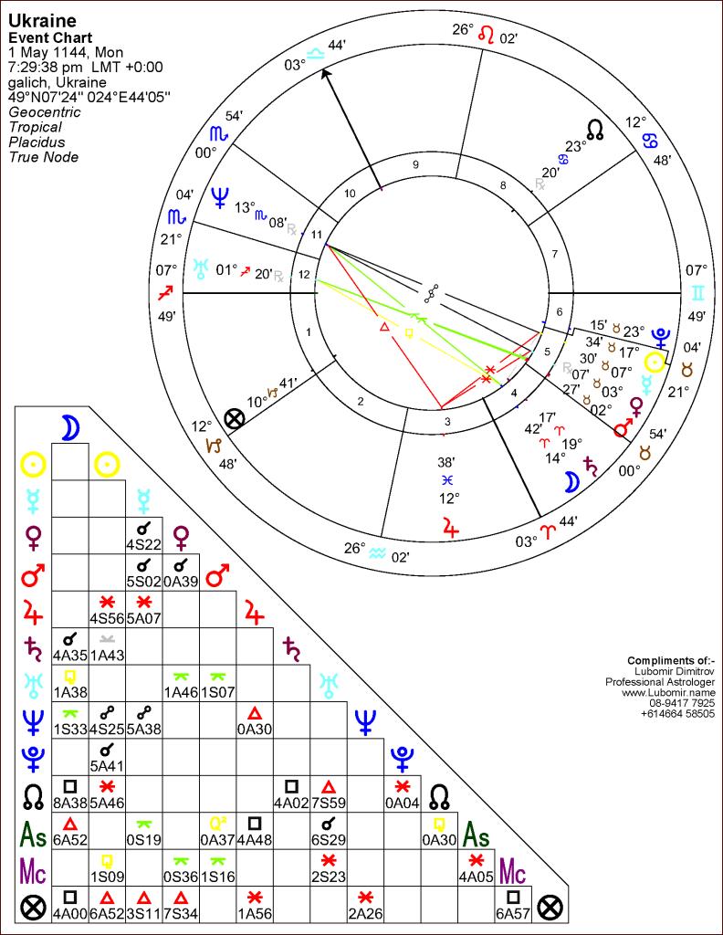 Astrology_chart_Ukraine