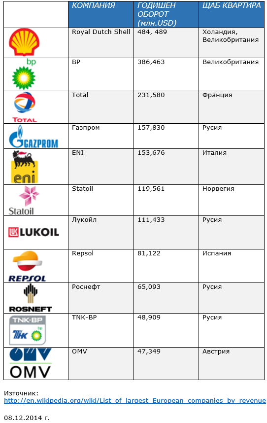 European Oil and Gas Companies