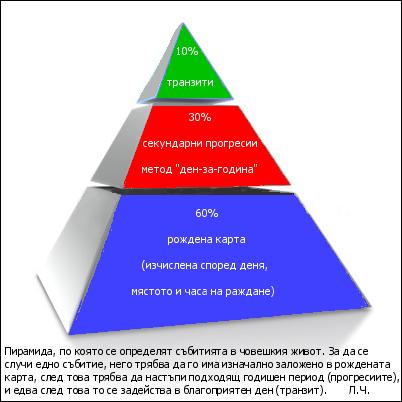 Piramida_na_subitiqta_v_choveshkiq_zivot