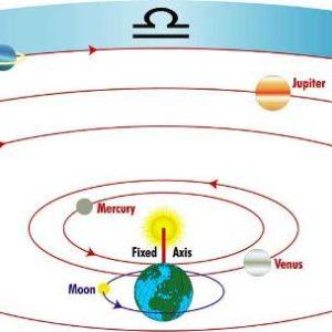 планетите по знаци