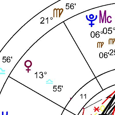 Венера в 11 дом