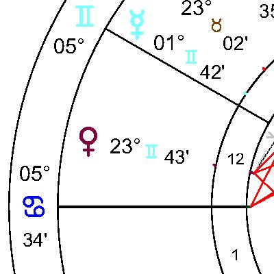 Венера в 12 дом