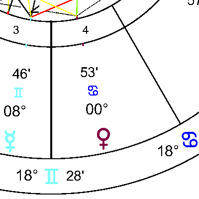 Венера в 4 дом