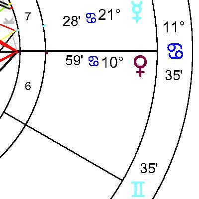 Венера в 6 дом