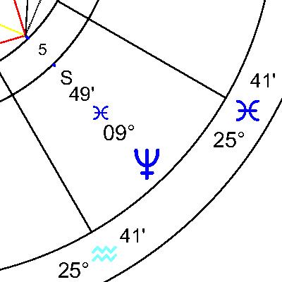 Нептун в 5 дом