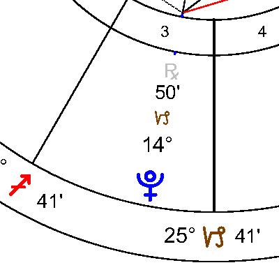 Плутон в 3 дом