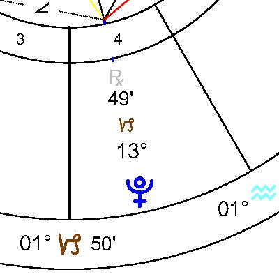 Плутон в 4 дом