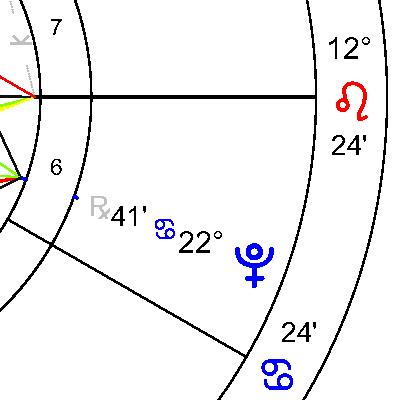 Плутон в 6 дом