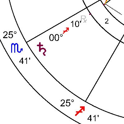 Сатурн в 2 дом