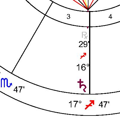 Сатурн в 3 дом