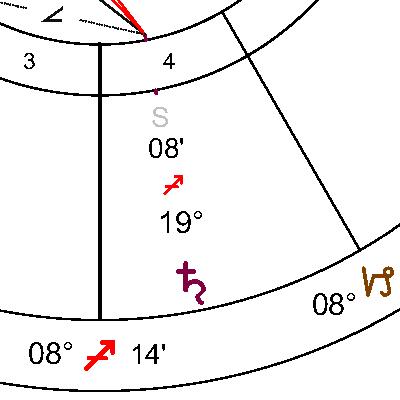 Сатурн в 4 дом