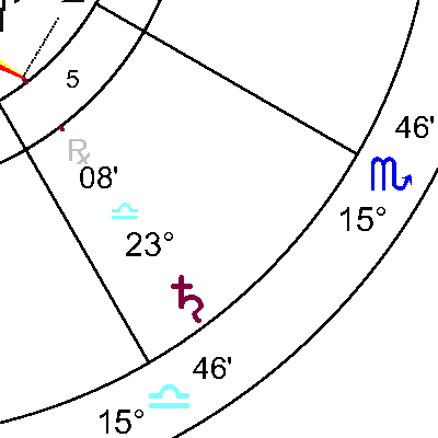 Сатурн в 5 дом