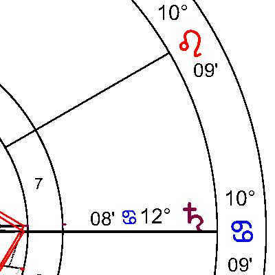 Сатурн в 7 дом