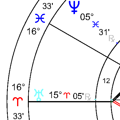 Уран в 12 дом