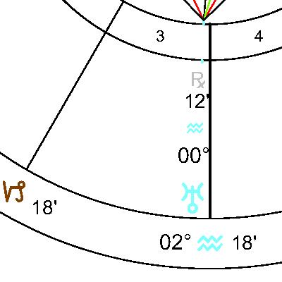 Уран в 3 дом
