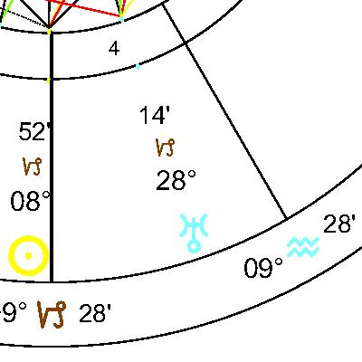 Уран в 4 дом