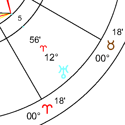 Уран в 5 дом