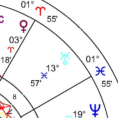 Уран в 8 дом