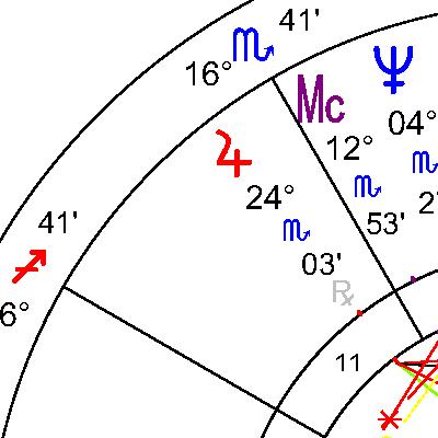 Юпитер в 11 дом