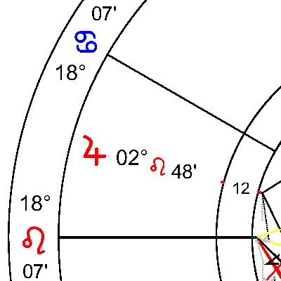 Юпитер в 12 дом