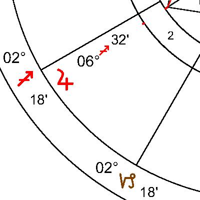 Юпитер в 2 дом