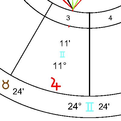 Юпитер в 3 дом