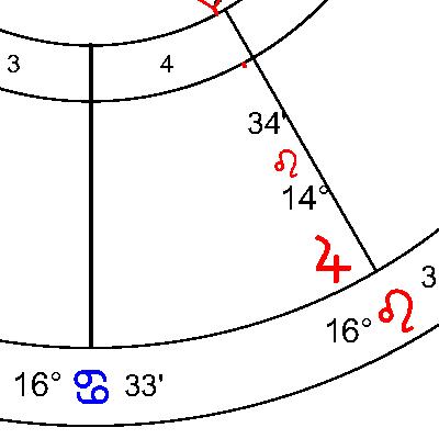 Юпитер в 4 дом