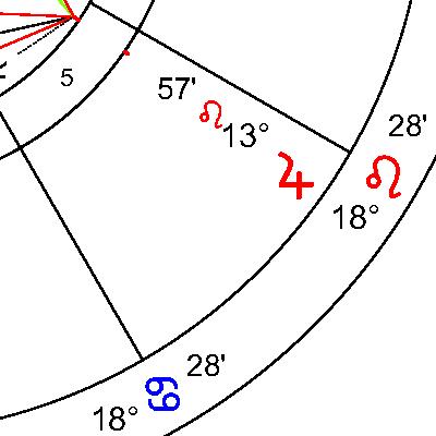 Юпитер в 5 дом