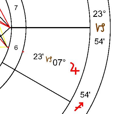 Юпитер в 6 дом
