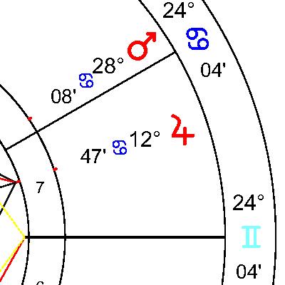 Юпитер в 7 дом