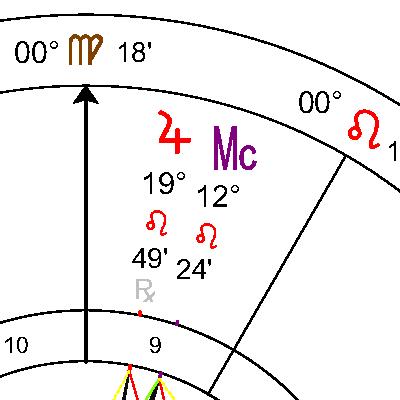 Юпитер в 9 дом