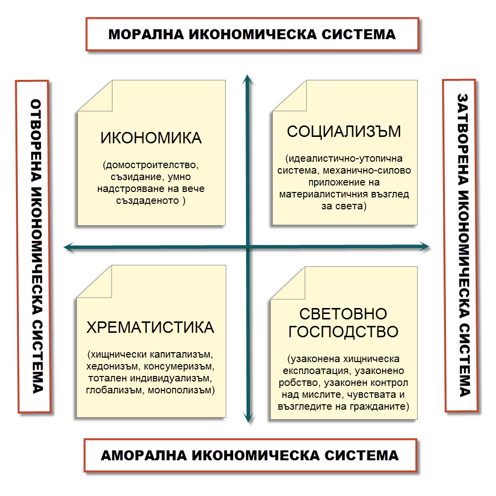 Четири икономически системи