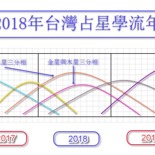Taiwan Astrology Prognosis 2018